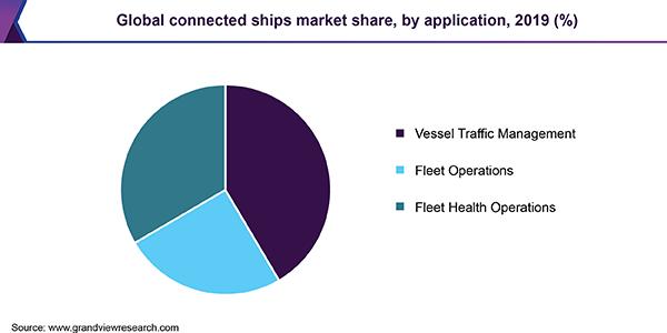 https://www.grandviewresearch.com/static/img/research/global-connected-ships-market.png