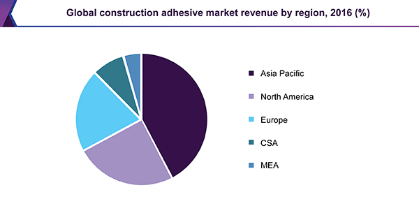 Global construction additives market revenue, by end use, 2016 (%)