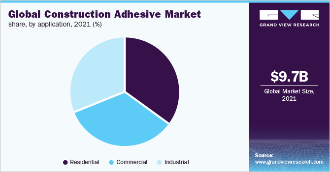 Global construction adhesive market share, by application, 2018 (%)