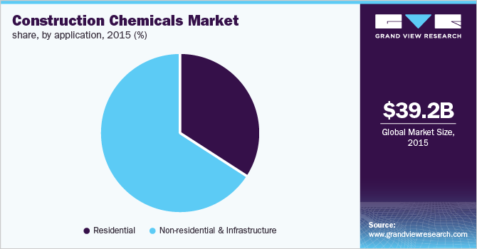 Global construction chemicals market revenue share by application, 2015 (%)