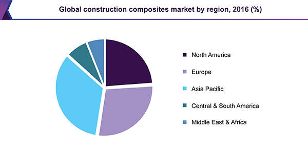 Global construction composites market, by region, 2016 (%)