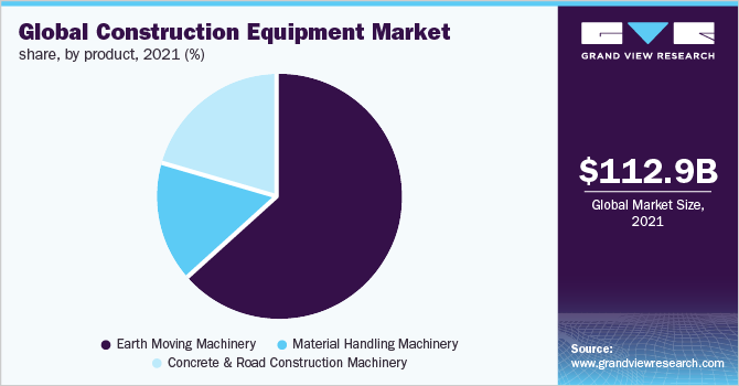 Global construction equipment market share, by earth moving machinery type, 2017 (%)