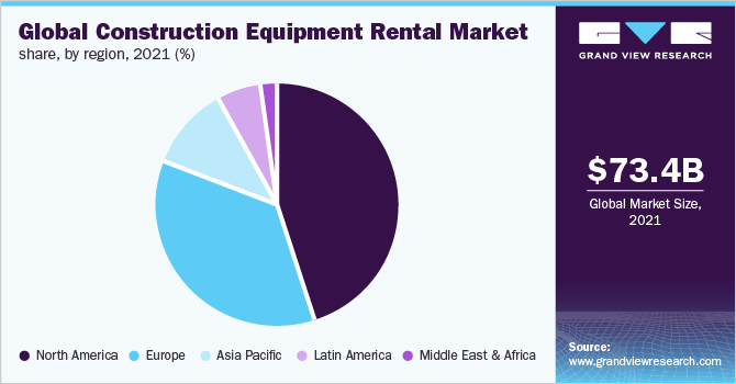 Global construction equipment rental Market
