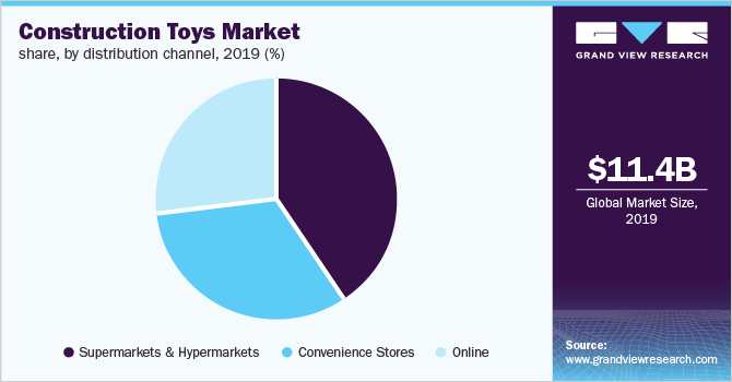 Global construction toys Market