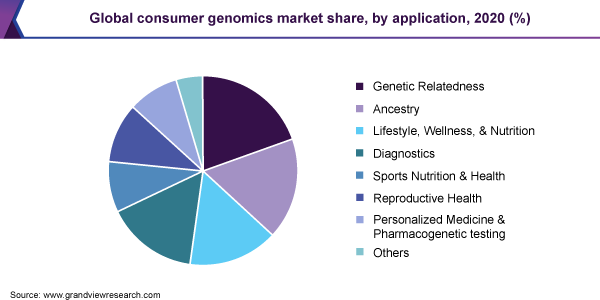 Global consumer genomics market share, by application, 2020 (%)