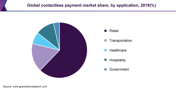 Global contactless payment market share