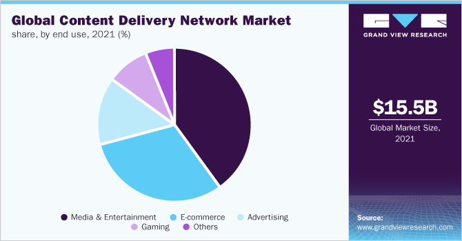 Global content delivery network Market share