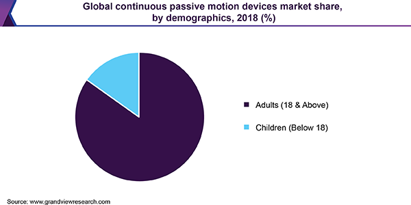 Global Continuous Passive Motion Devices Market Share, By Demographics, 2018 (%)