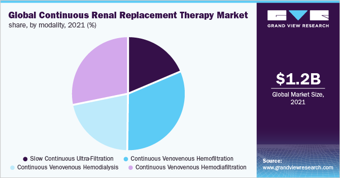 Global continuous renal replacement therapy market