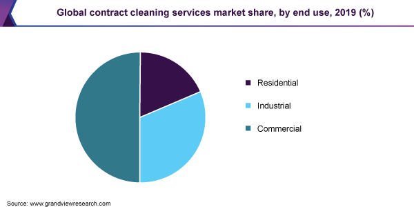global contract cleaning services market size