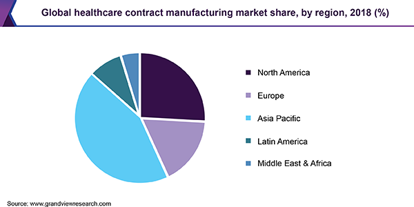 Global contract manufacturing market share, by region, 2018 (%)