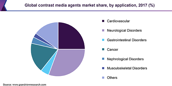 Global contrast media agents market share, by region, 2016 (%)