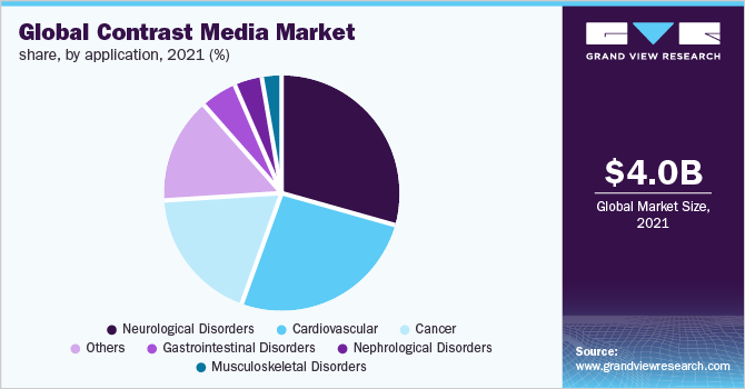 Global contrast media market size, by application, 2019 (%)