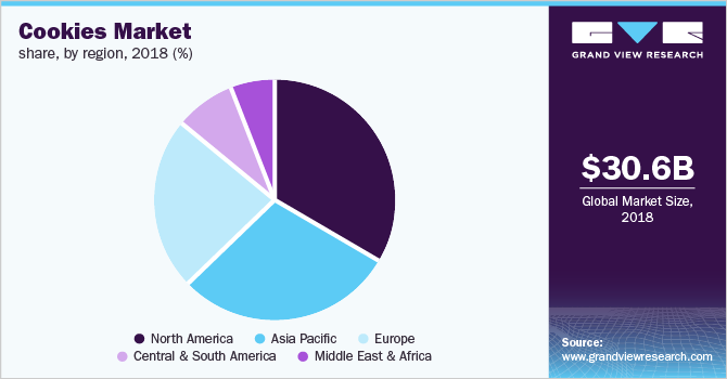 Global cookies market share, by region, 2018 (%)