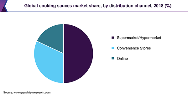 Global cooking sauces Market share