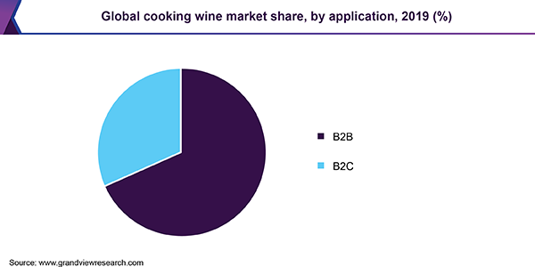 Global cooking wine market share