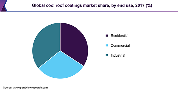 Global cool roof coatings market