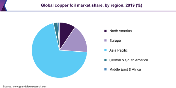 Global copper foil market share