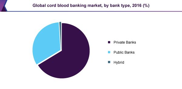 Global cord blood banking market, by bank type, 2016 (%)