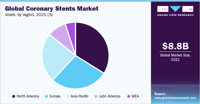 Global coronary stentsmarket share, by region, 2019 (%)