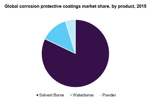 Global corrosion protective coatings market