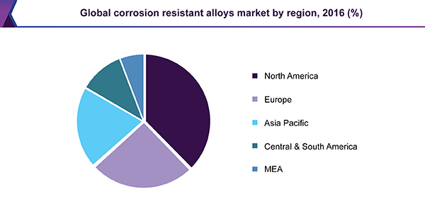 Global corrosion resistant alloys market