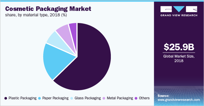 Global cosmetic packaging market