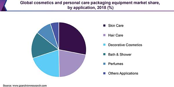 Global cosmetics and personal care packaging equipment market