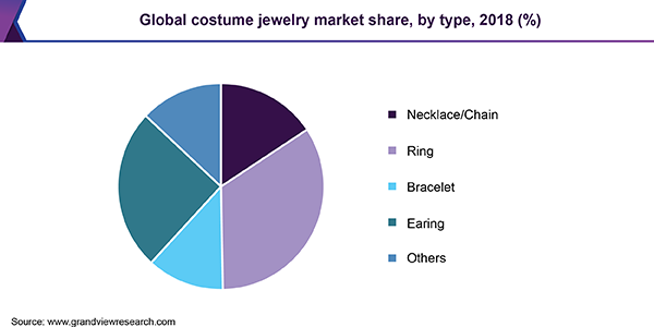 Global costume jewelry market