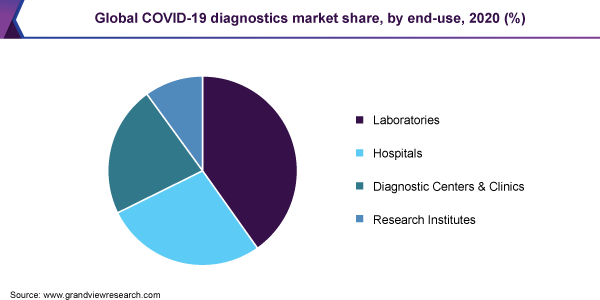 Global COVID-19 diagnostics market share, by end-use, 2020 (%)