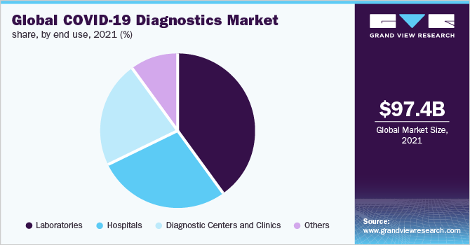 Global COVID-19 diagnostics market share