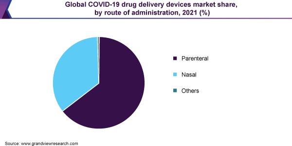 Global COVID-19 drug delivery devices market share