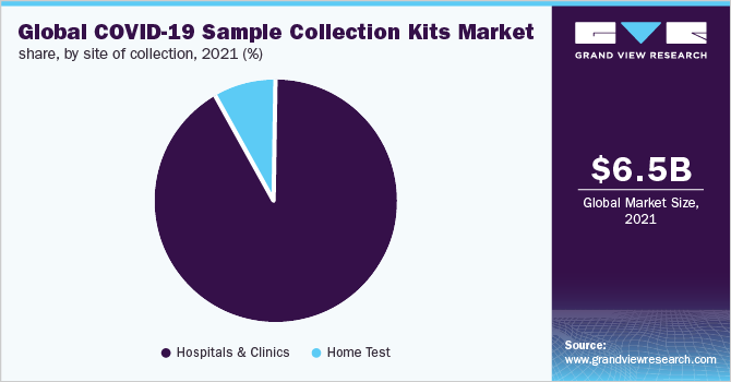 https://www.grandviewresearch.com/static/img/research/global-covid-19-sample-collection-kits-market.png