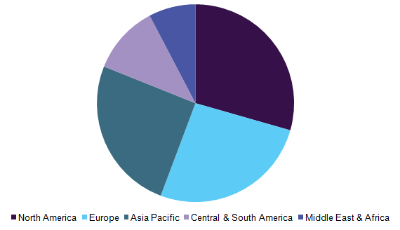 Global craft beer market, by region, 2015 (%)