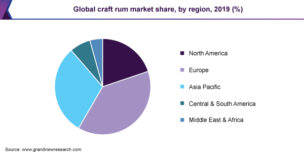 Global craft rum market share