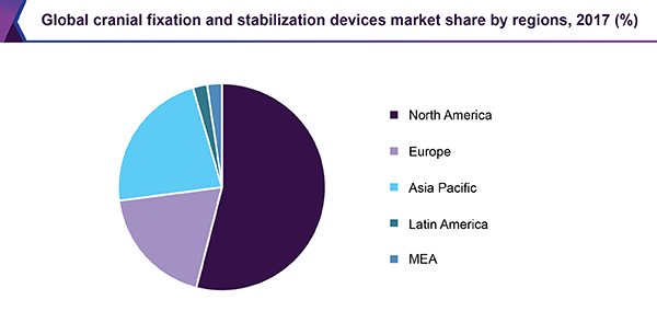 Global cranial fixation and stabilization devices market share by regions, 2017 (%)