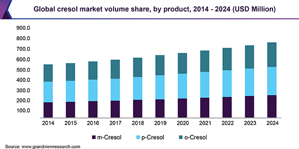 Global cresol market revenue by product, 2014 - 2024 (USD Million)