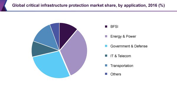 Global critical infrastructure protection market