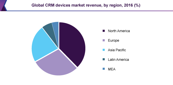 Global CRM devices market