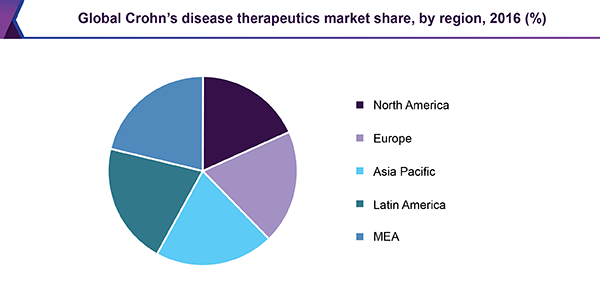 Global Crohn's disease therapeutics market