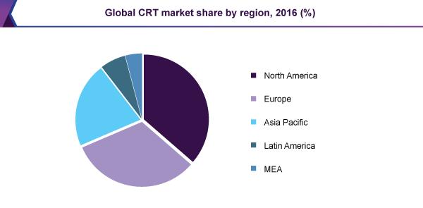 Global CRT market share by region, 2016 (%)