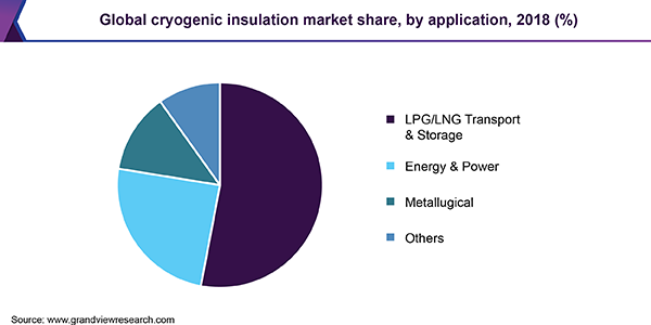 Global cryogenic insulation market share, by application, 2018 (%)
