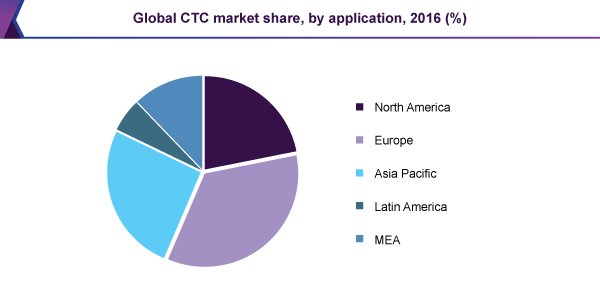 Global CTC market share, by application, 2016 (%)