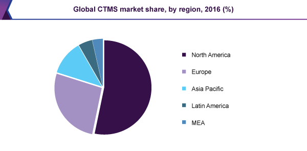 Global CTMS market share, by region, 2016 (%)