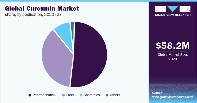 Global curcumin market share