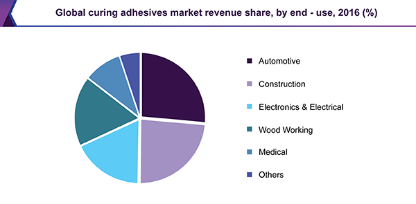 Global curing adhesives market revenue share, by end-use, 2016 (%)