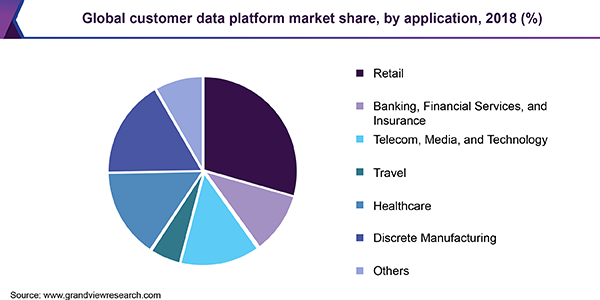 Global customer data platform market share, by application, 2018 (%)