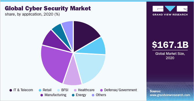 Global cyber security market share, by application, 2020 (%)