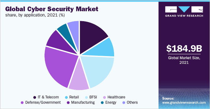 Global cyber security market size, by security type, 2014 - 2024 (USD Billion)