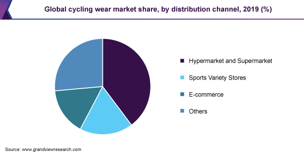 Global cycling wear market share, by distribution channel, 2019 (%)